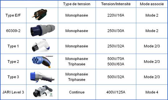 Types Prises Mode Chargement Les Modes De Charge Pour Votre Vehicule Electrique