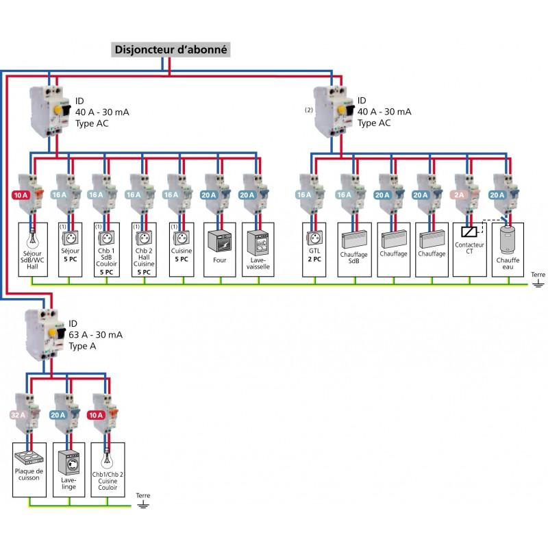 Tabeau pr cabl t3 avec chauffage electrique eaton 70028139 - Indice de protection electrique ...